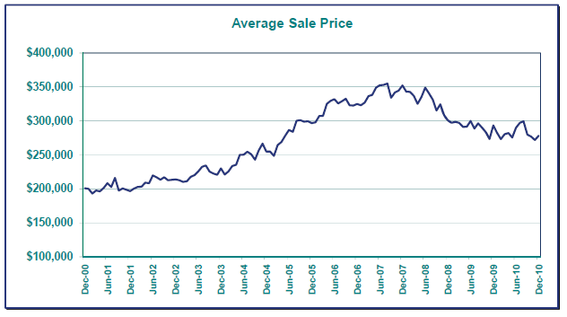 Portland Real Estate, Average Sale Prices